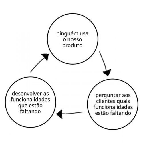 Ciclo de morte do produto - diagrama