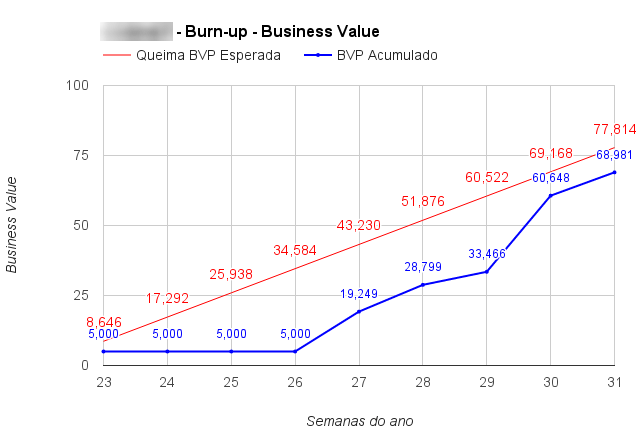 fig2. Burn-up de BVP de histórias em Done.