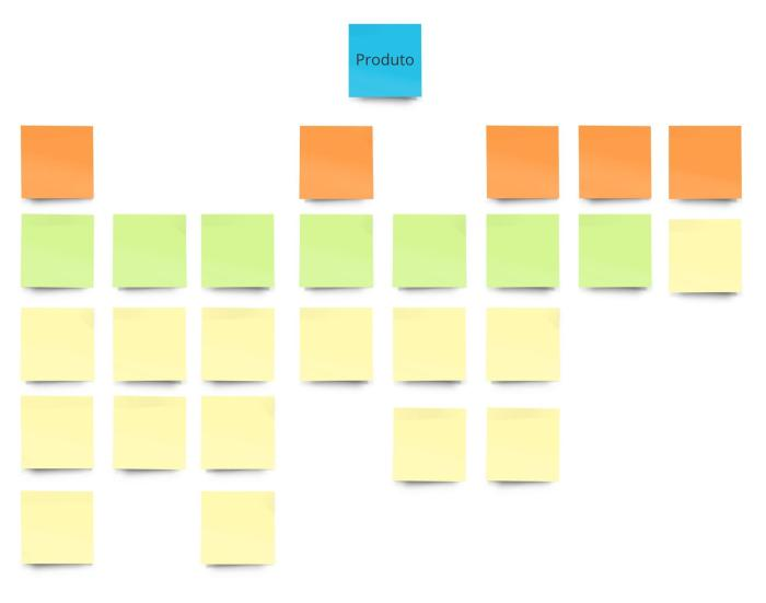 Product Discovery - Story Map