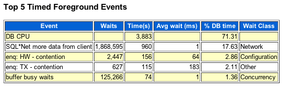 AWR top timed events