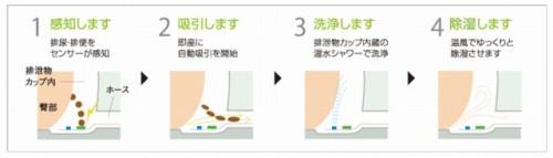 自動排泄処理の仕組み
