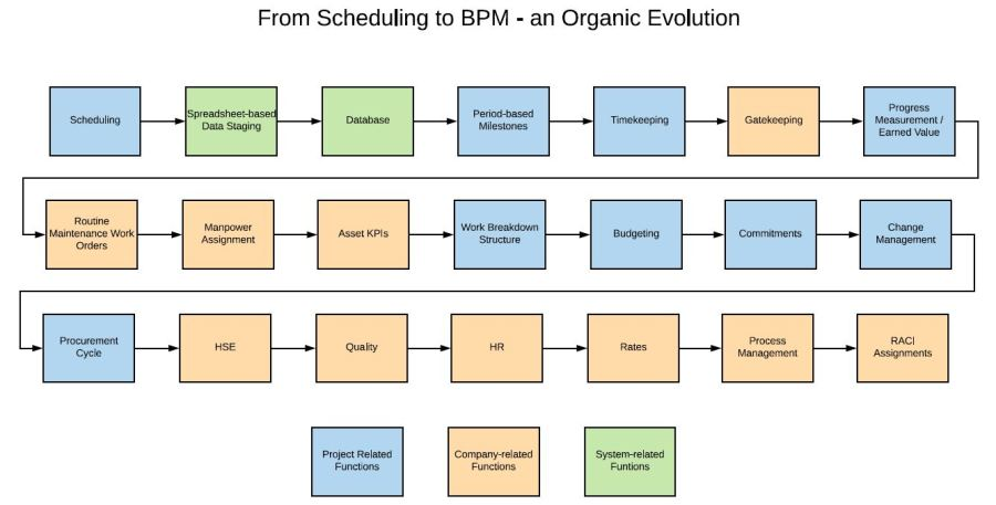 Image of Scheduling to BPM Flow steps