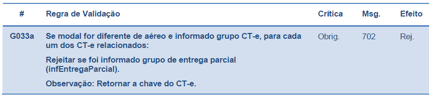 Regra G033a