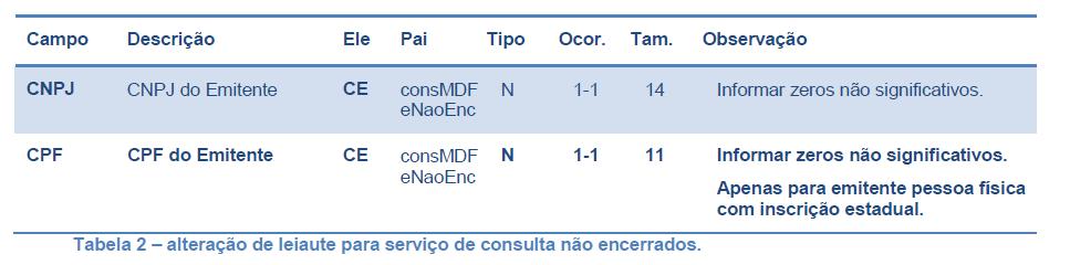 MDFe_Tabela2