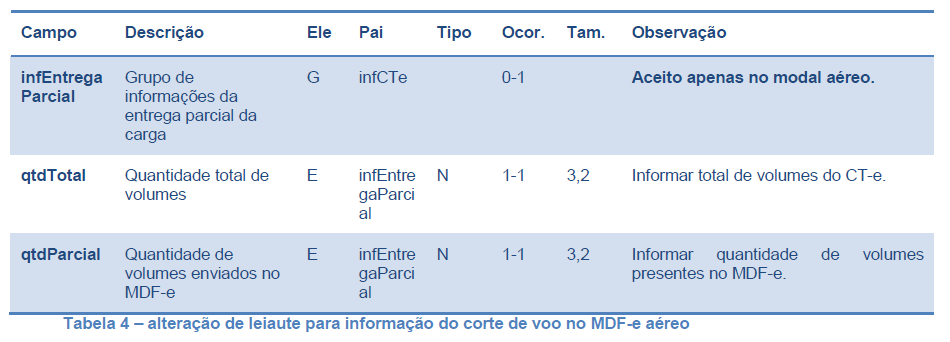 MDFe_Tabela4