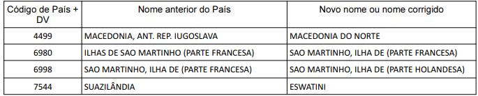 Alterações da Tabela de Países