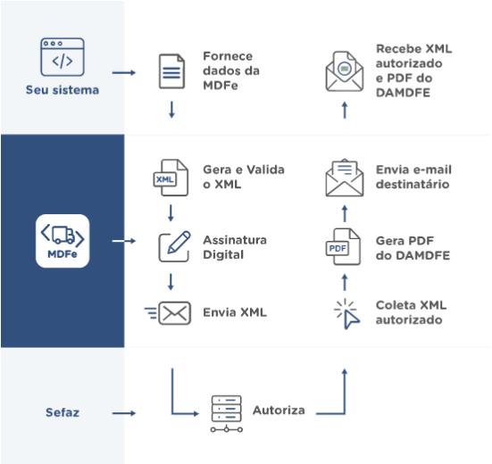 fluxo de missão do Manifesto Eletrônico de Documentos Fiscais (MDF-e), utilizando a Solução da TecnoSpeed