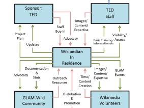 Meet TED's Wikipedians-in-Residence