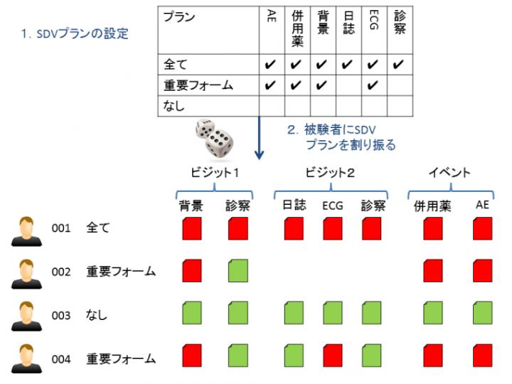 赤=要SDV;緑=SDV不要