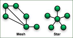 mesh-star-topology-visualization