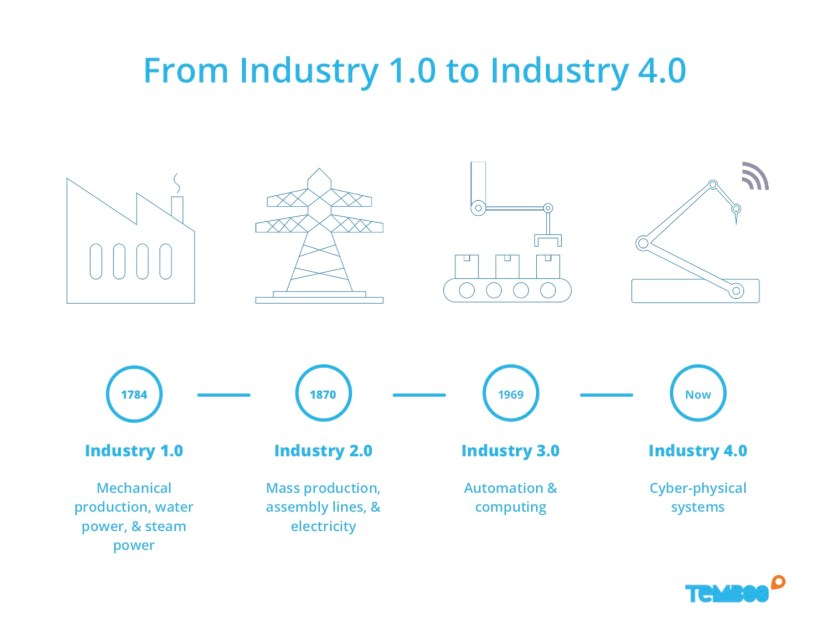 Timeline of Industrial Revolutions up to Industry 4.0