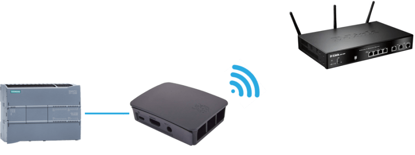 Gateway device communicating with a router and a PLC