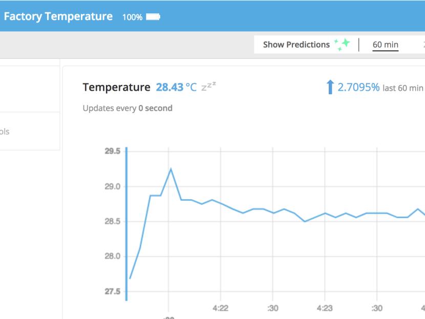 Graph of temperature monitoring system data using Kosmos
