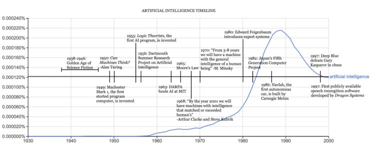Growth of AI timeline