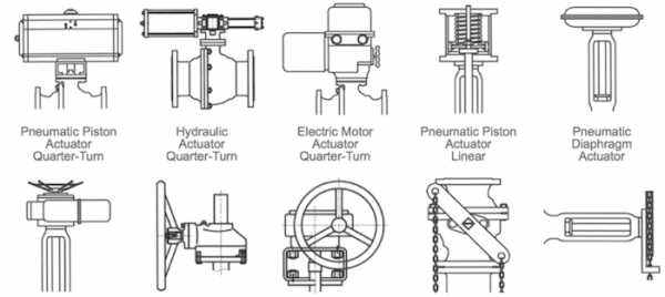 Illustration of various types of actuators