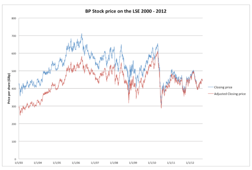 A graph shows a sharp decrease in BP stock price after the 2010 oil spill.