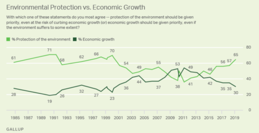 A poll showing consumers value environmental protection more than economic growth.