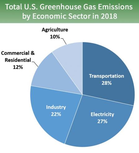 A pie chart showing the emissions caused by different types of economic sectors.