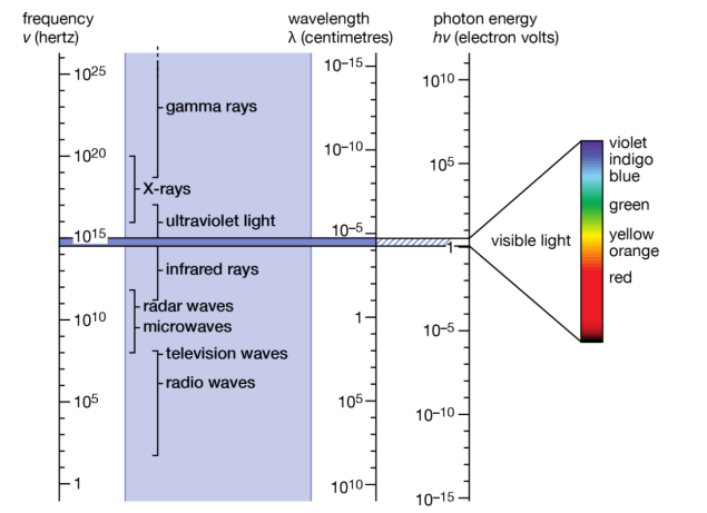 A scientific diagram showing the electromagnetic spectrum.