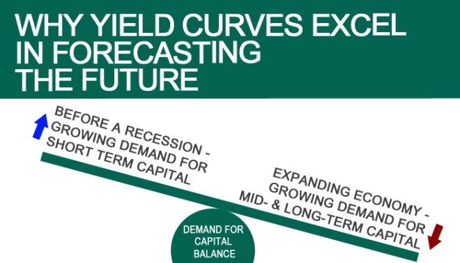 Yield curves2