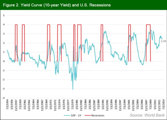 yield curve edited