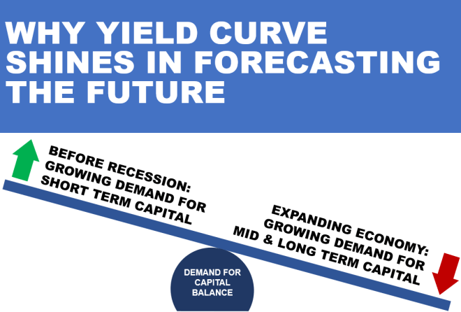 Yield curve and demand for capital 1