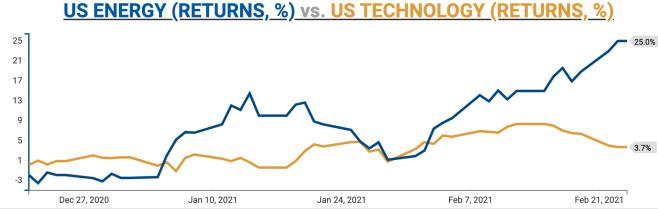 Energy vs. Big Tech