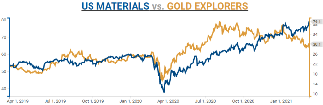 Should investors playing the recovery/inflation trade by buying Materials stocks index (XLB)?