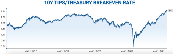 Inflation expectations keep going higher