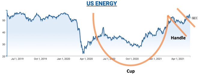 Energy stocks chart is breaking out