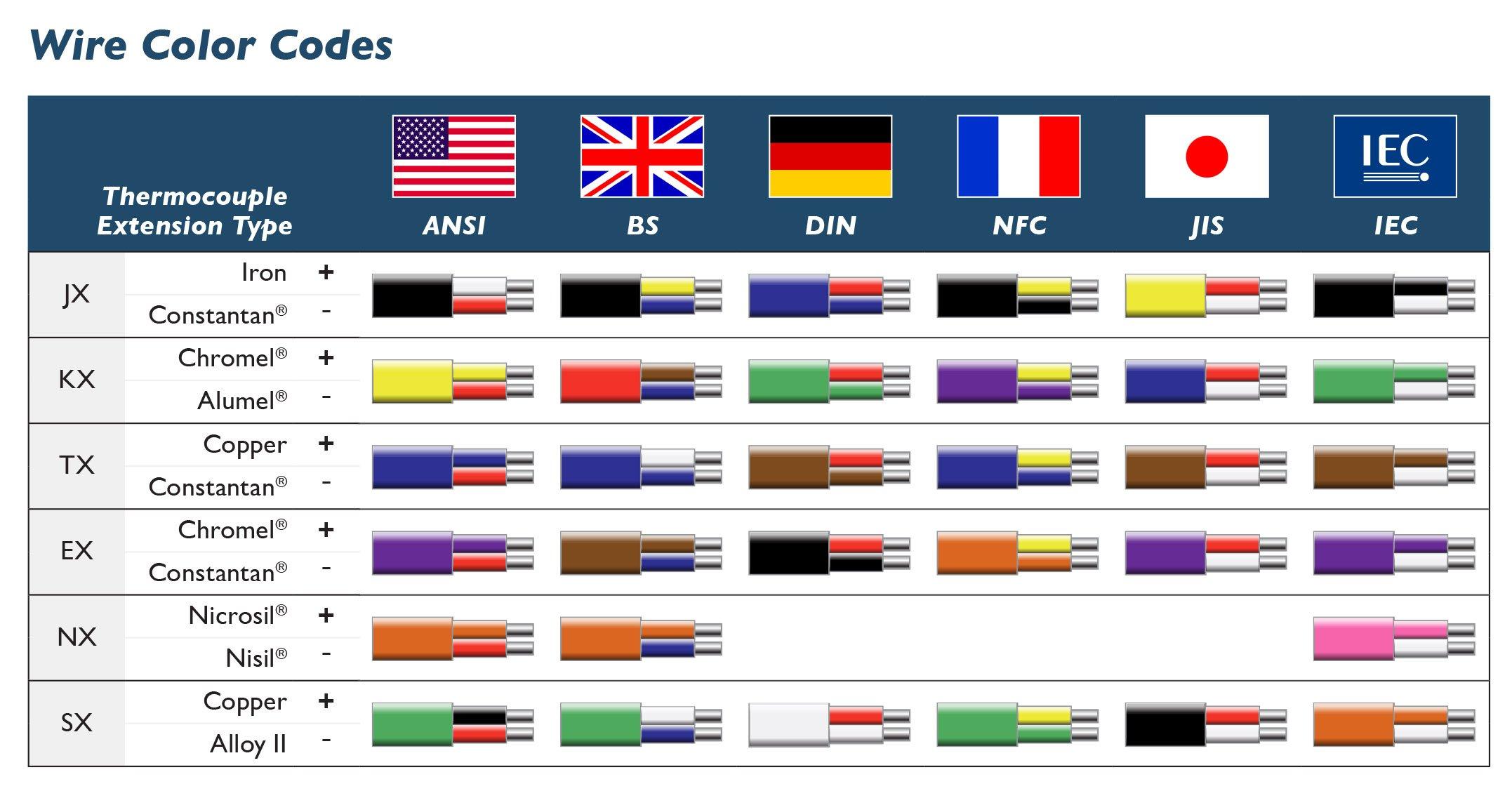 Control Wiring Color Code Standards Diagram Schematic Name Basics In Schema Online