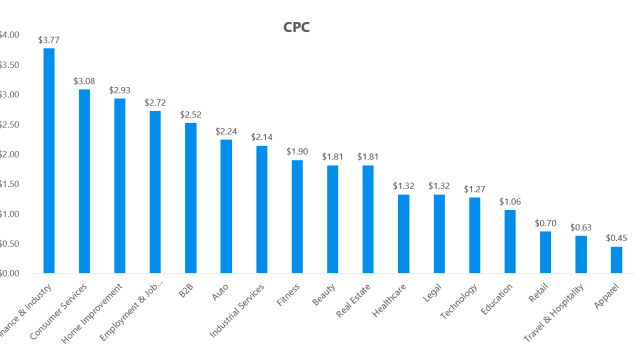 Average Cost Per Click on Facebook