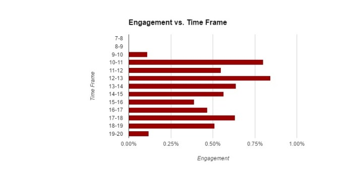 Time-engagement-1