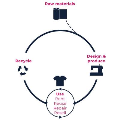 Circular Fashion cycle originally from Common Objective