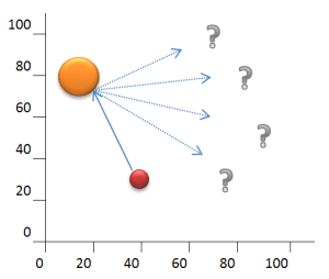 Graph of two round objects colliding