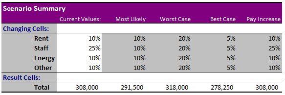Final scenario manager summary report