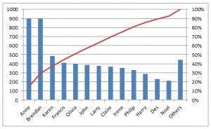 Example of Pareto Chart