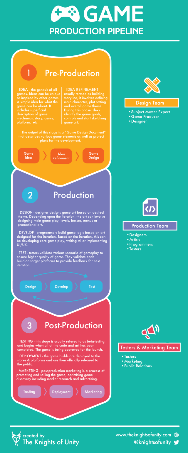 Game Production Pipeline Infographic - Game Design, Game Development, QA Testing, and Launching the game marketing plan.