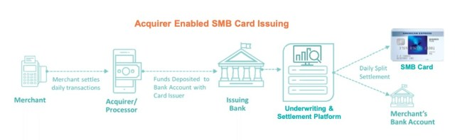 acquirer enabled smb card issuing