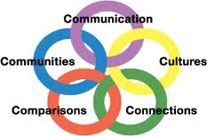 Communication, Cultures, Connections, Comparisons, and Communities.