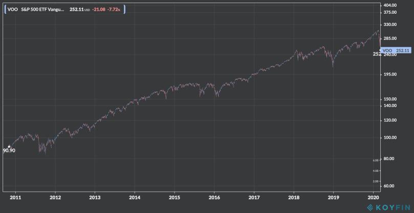 VOO long term graph