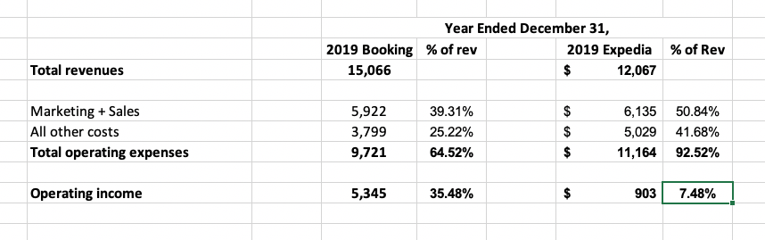 Booking vs expe