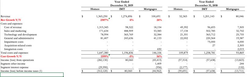 ZG segment financials