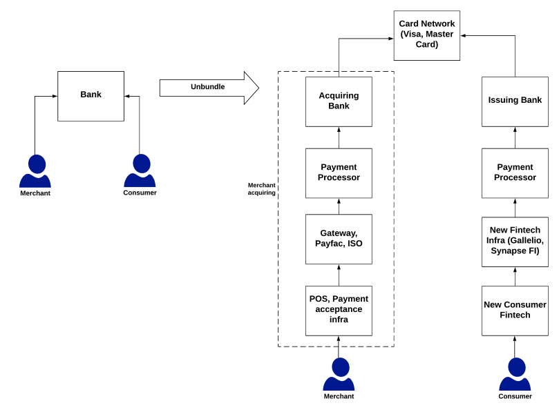 Unbundling of the credit card ecosystem