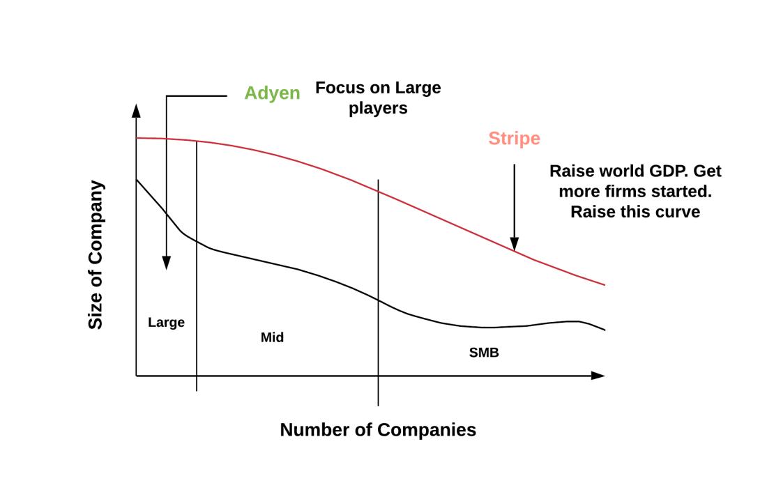 Adyen vs Stripe Target Market philosophy