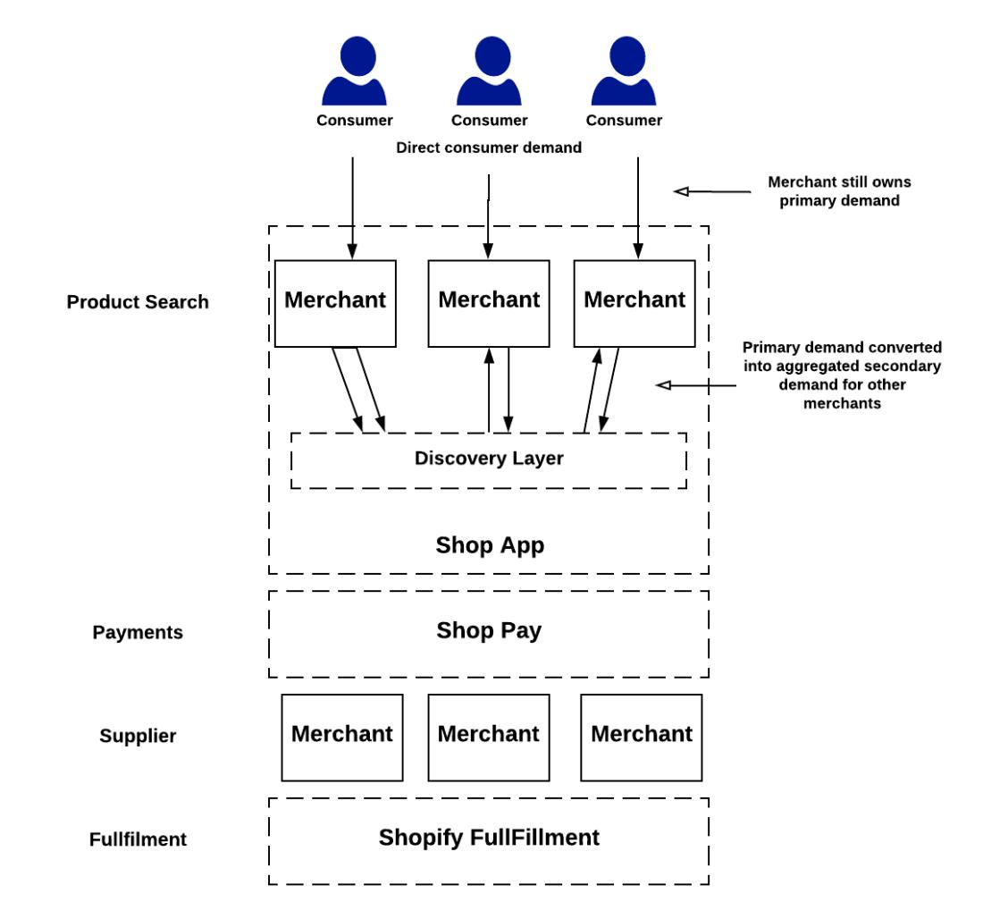 Shopify Final Model