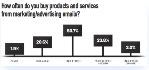 yes - people buy after receiving promotional emails