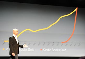 eBook sales have skyrocketed in the last four years
