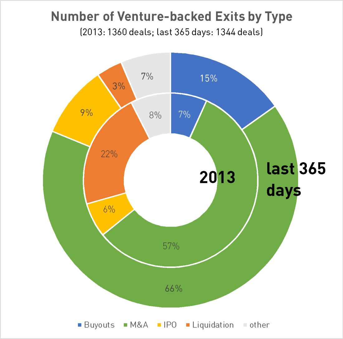 number of venture-backed exits in Information Technology by type of exit