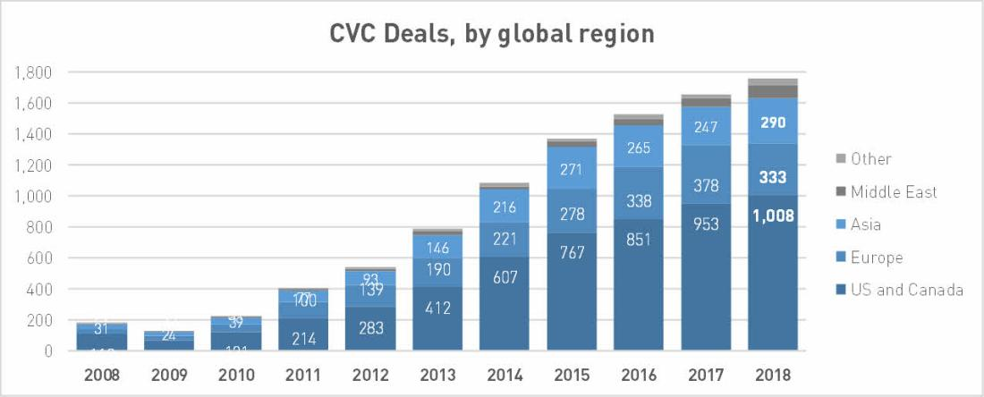 Reported venture capital deals with CVC participation, by global region; data by PitchBook